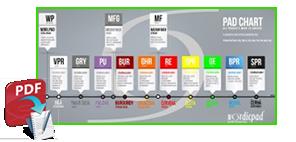 Schéma pro výběr kotoučů